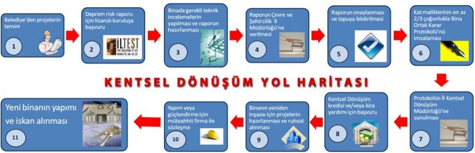 Kentsel Dönüşüm Prosedürü - Kentsel Dönüşüm Avukatı - Mıhcı Hukuk Bürosu İstanbul
